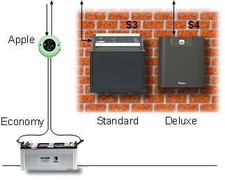 Buy Integrated Energy Storage Systems